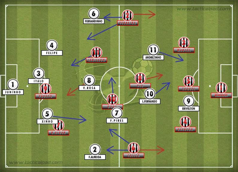 Prancheta do Yan – A análise tática do épico jogo entre Botafogo e Central
